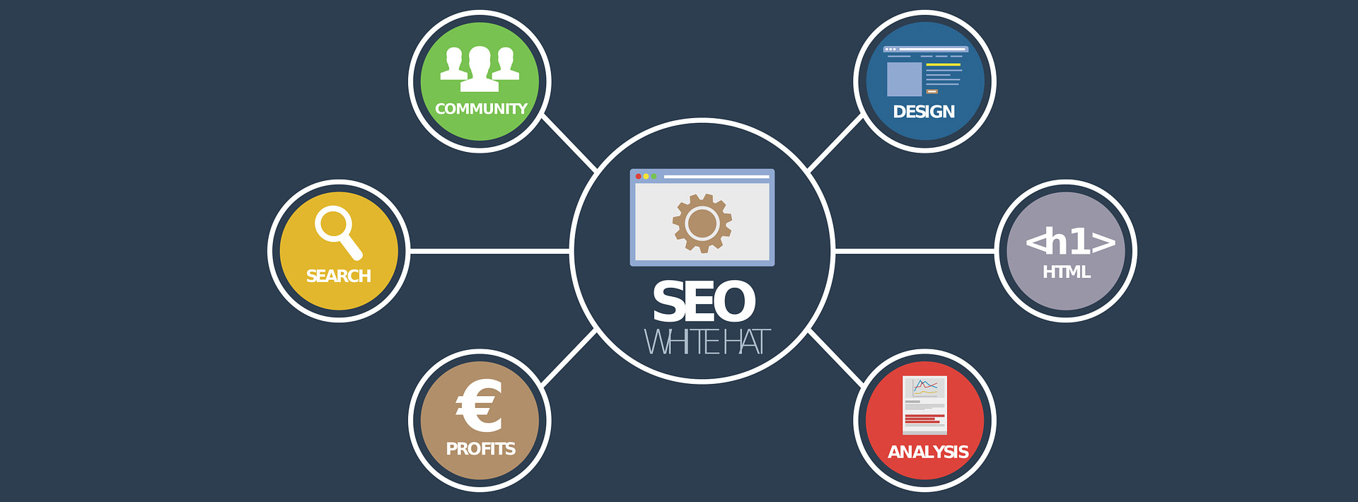 SEO Services burnley Lancashire